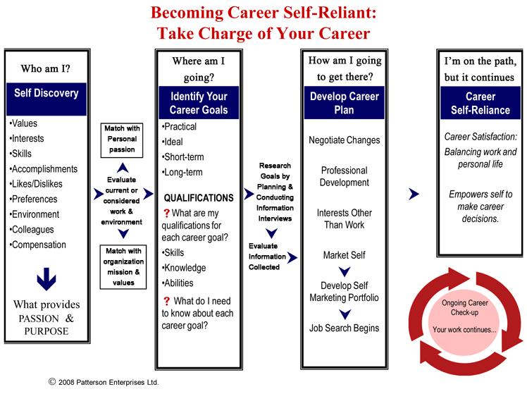 Career Plan | 1707